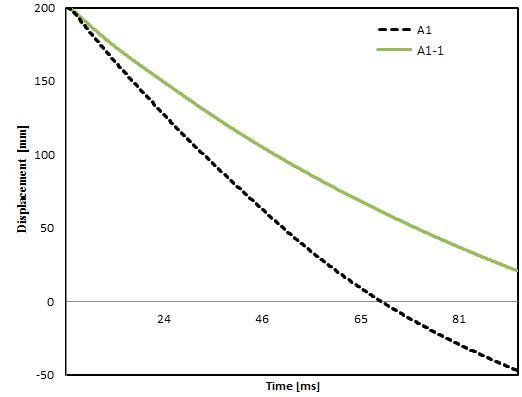A1과 A1-1의 변위 비교
