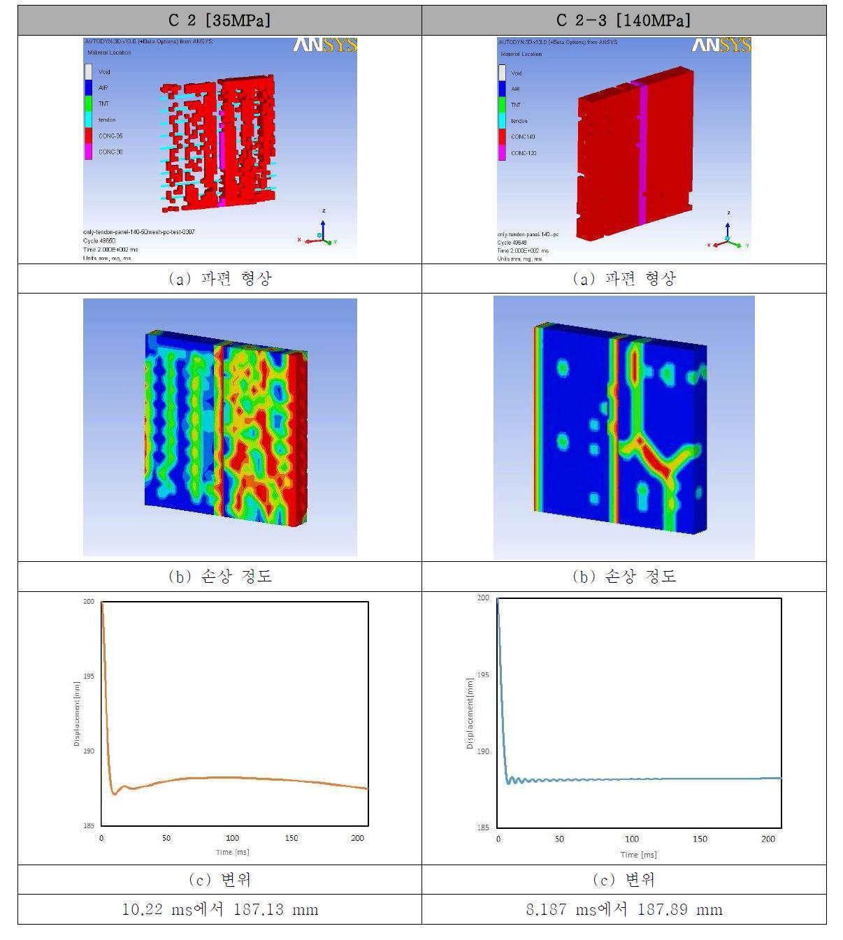 프리스트레스를 도입한 프리캐스트 모델의 콘크리트 강도에 따른 콘크리트 모델의 거동 비교