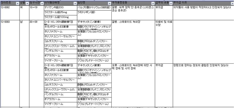 PMDA에서 공개하는 의약품 부작용 청구 결과의 일부(PMDA 홈페이지)