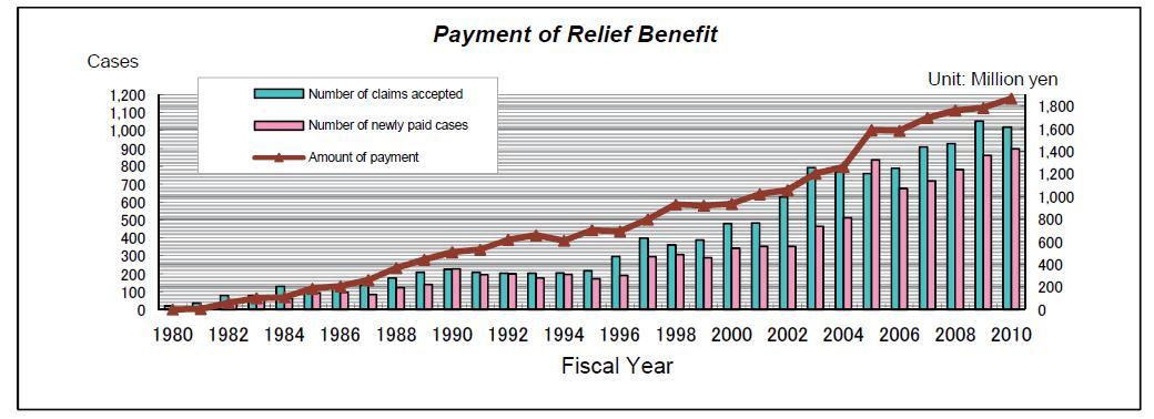의약품 건강피해 구제 및 지불금액 현황(1980-2010)