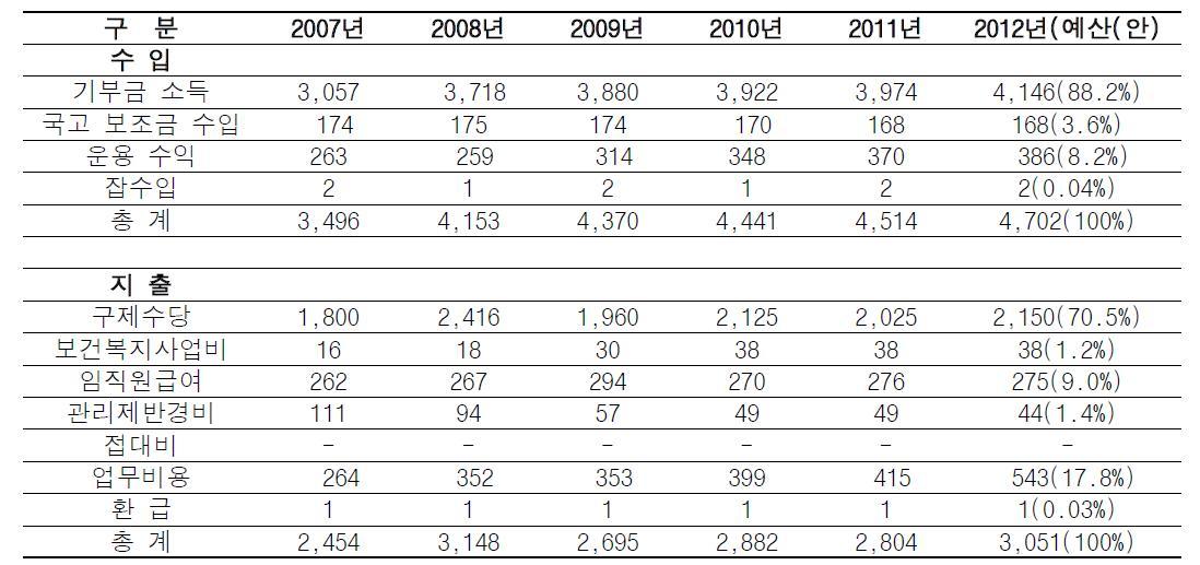 의약품 부작용 피해구제 부서의 수입, 지출 현황