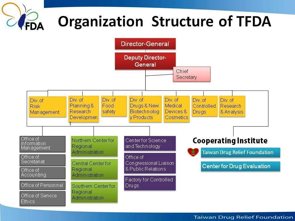 대만 식약청(TFDA)의 조직구조