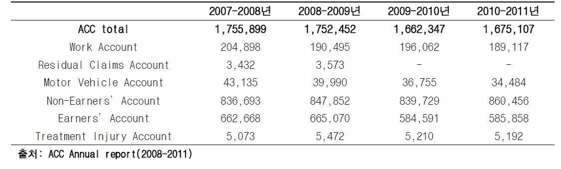 뉴질랜드 ACC 신규 신청 등록건(2007년-2011년)
