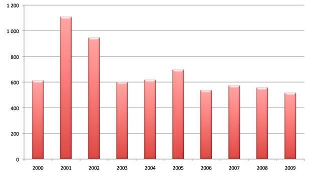 스웨덴 의약품 보험 청구 현황(2000년~2009년)