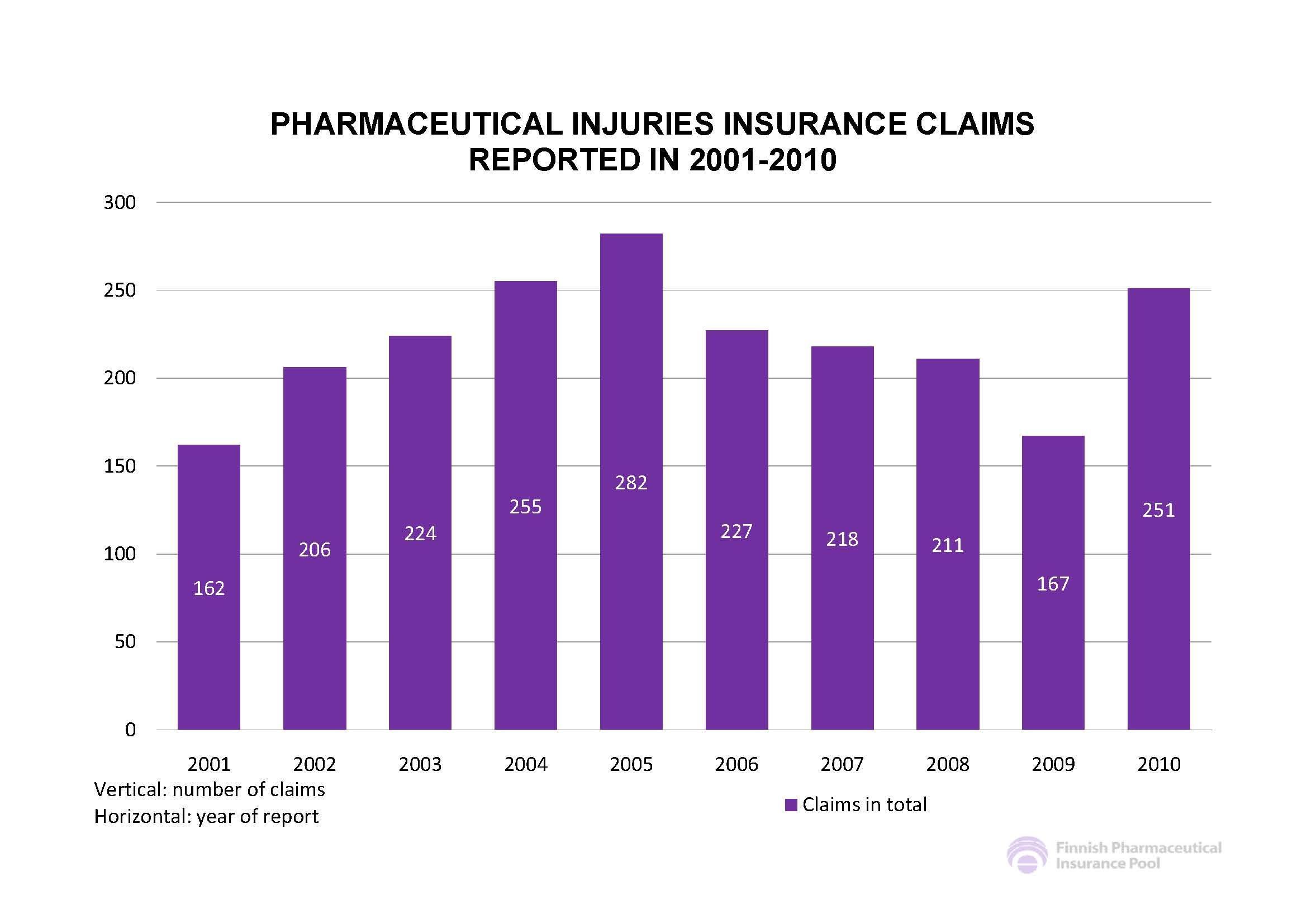 핀란드 제약 보험 청구 현황(2001년-2010년)