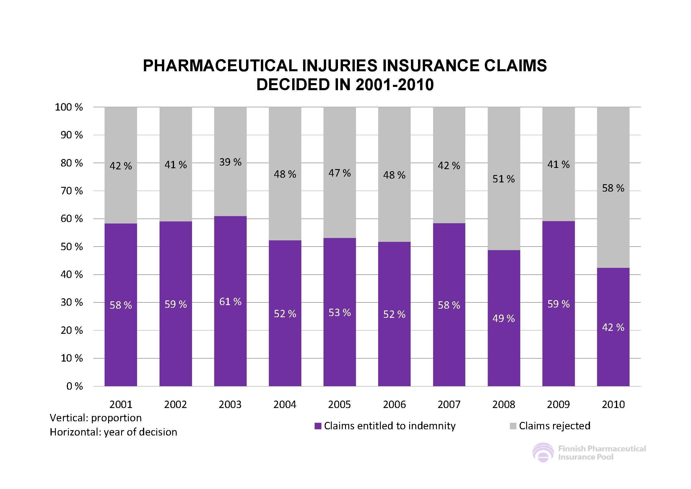 핀란드 제약 보험 승인율(2001년-2010년)