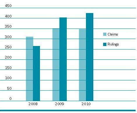 덴마크 약해관련 보험 청구 및 심사 현황(2008년-2010년)