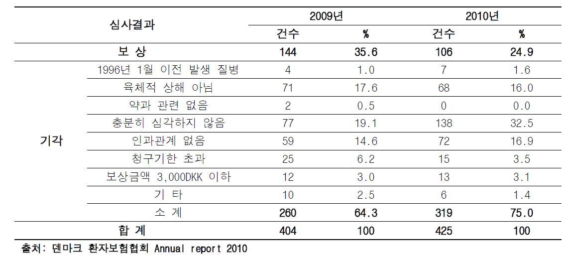 덴마크 약해관련 보험 심사결과(2009년-2010년)