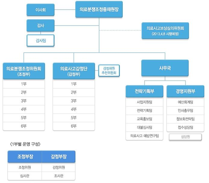 한국의료분쟁조정중재원 구성도