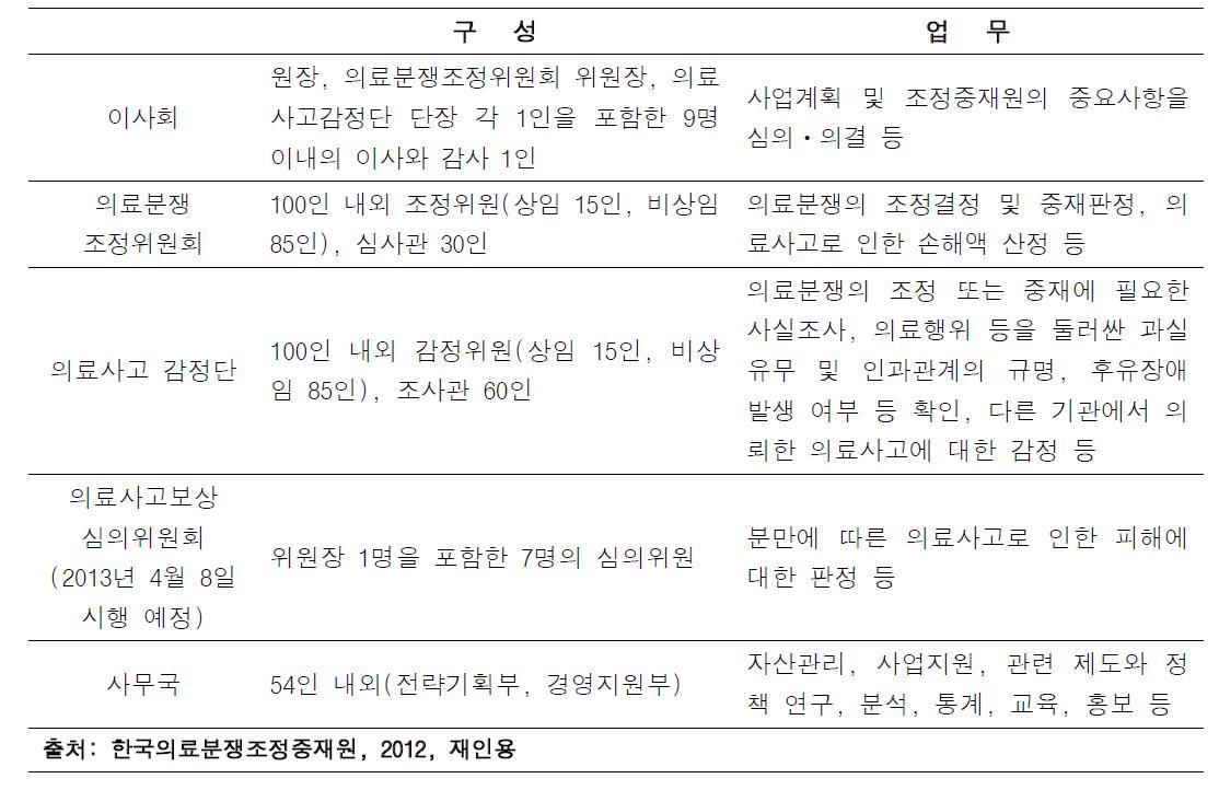 한국의료분쟁조정중재원 조직구성 및 업무