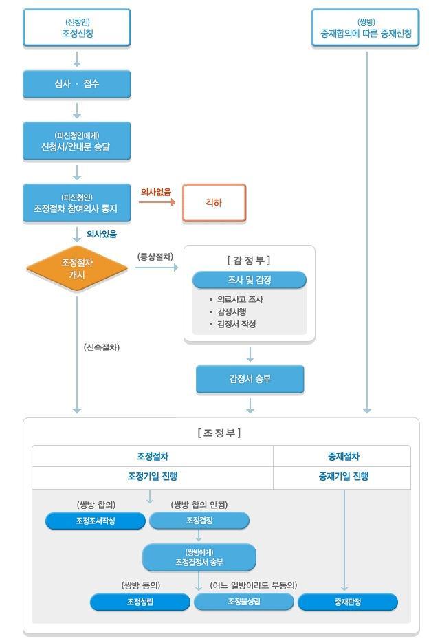 한국의료분쟁조정제도에 의한 조정신청절차