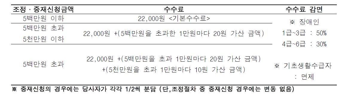 한국의료분쟁조정중재원의 조정, 중재 수수료 기준