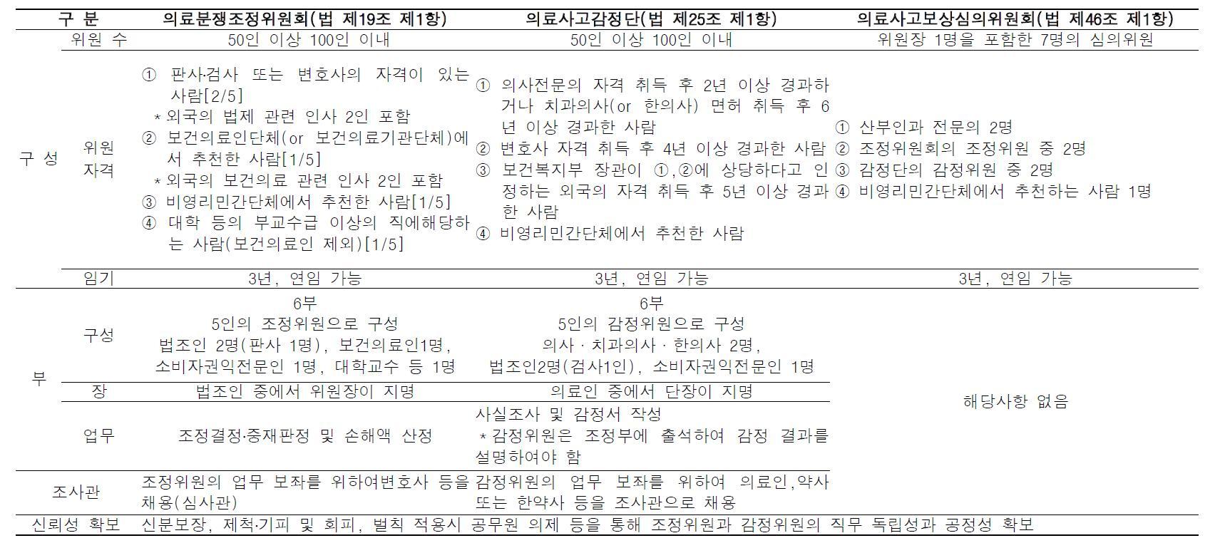 한국의료분쟁조정중재원 조직구성 및 업무 의료분쟁조정위원회와 의료사고감정단의 특성 비교
