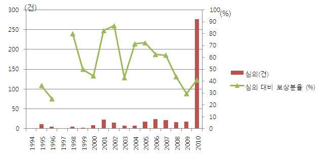 예방접종피해보상 현황(1994-2010)