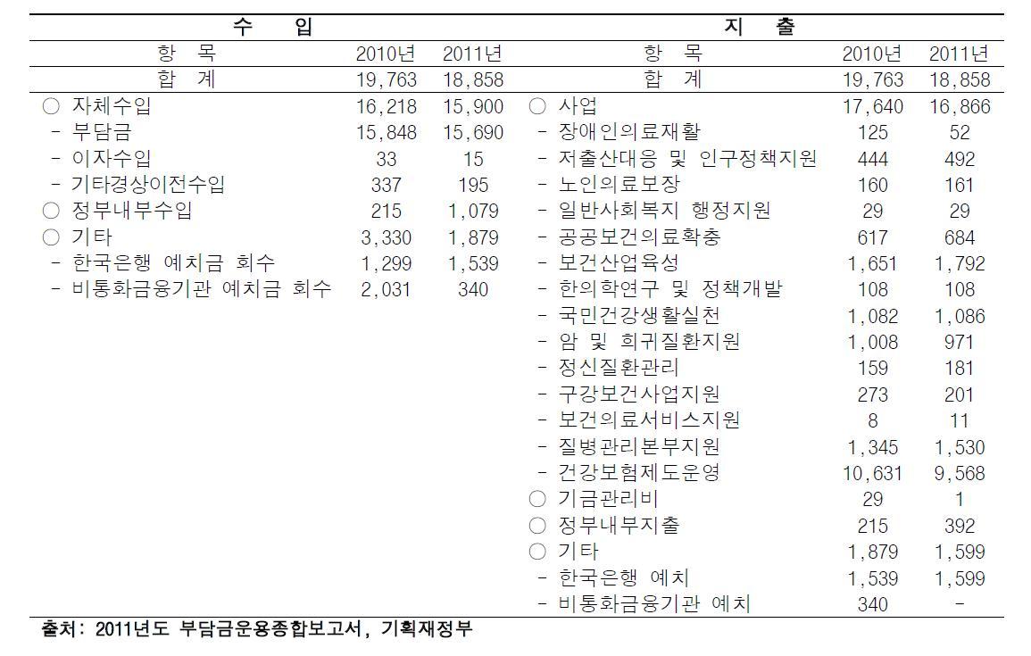 국민건강증진부담금 세부수입 및 지출현황(2010년-2011년)