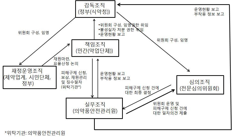 의약품 부작용 피해구제제도 운영 체계안(제2안: 민간주도)