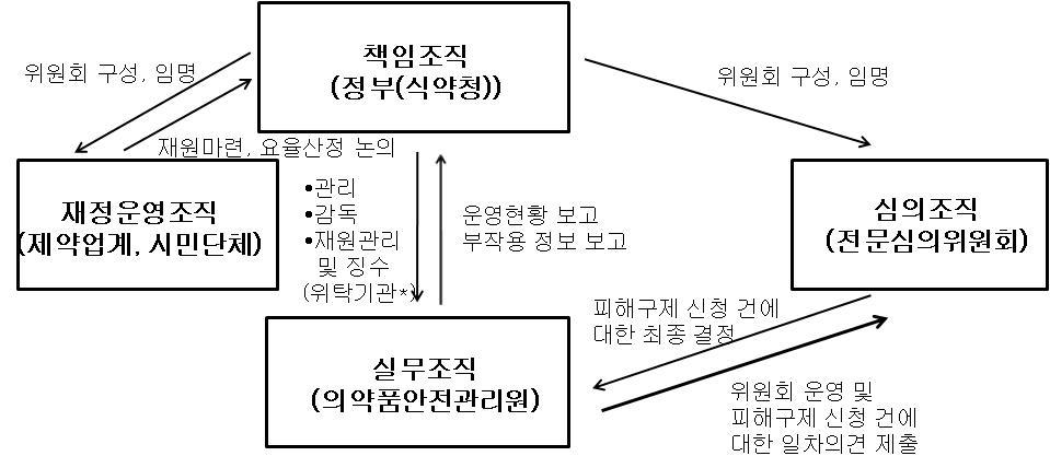 의약품 부작용 피해구제제도 운영 체계안(제1안: 국가주도)