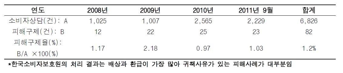 한국소비자보호원의 약물 이상반응 보고건수 대비 피해구제건수
