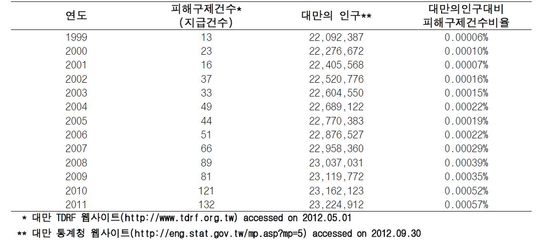 대만의 피해구제건수와 인구대비 피해구제건수비율