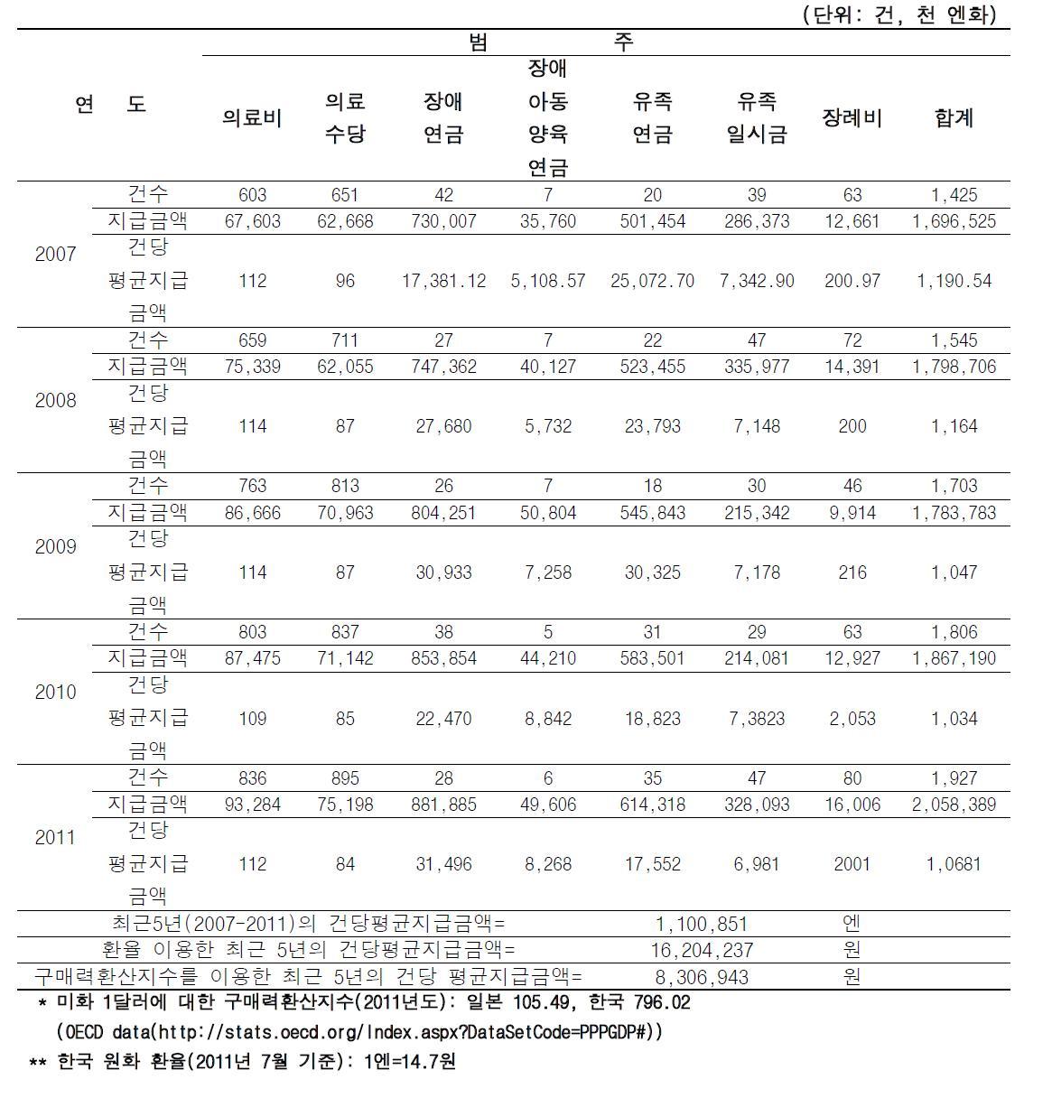 일본의 피해구제지급액 현황 및 건당 평균 피해구제액