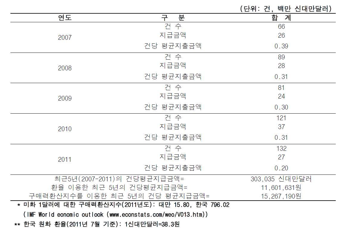 대만의 피해구제지급액 현황 및 건당 평균 피해구제액