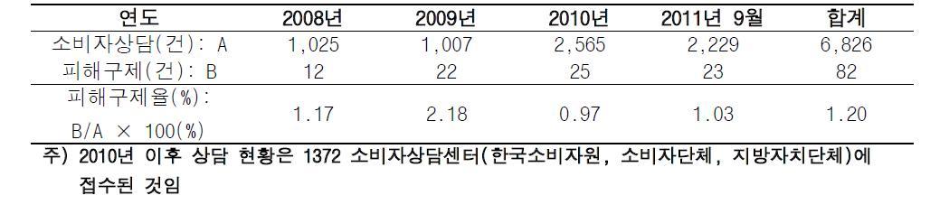 한국소비자원에 접수된 의약품 관련 상담 및 피해구제 접수 현황