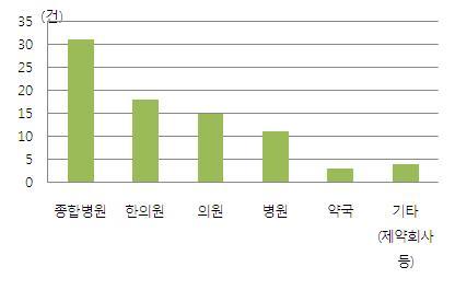 의료기관 유형에 따른 의약품 피해구제 현황(2008년-2011년 9월)
