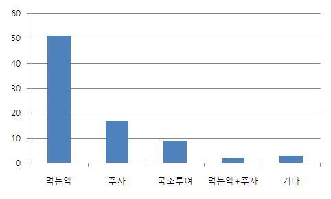 투여경로 별 의약품 피해구제 현황 (2008년-2011년 9월)
