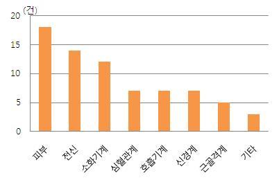기관별 의약품 피해구제 현황 (2008년-2011년 9월)