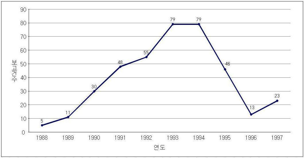 자발적 부작용 신고현황(1988-1997년)