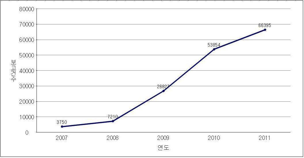 자발적 부작용 신고현황(2007-2011년)