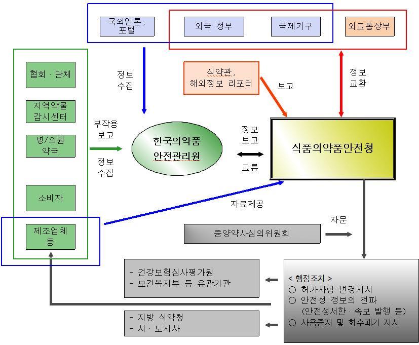 의약품등 안전성 정보관리 체계