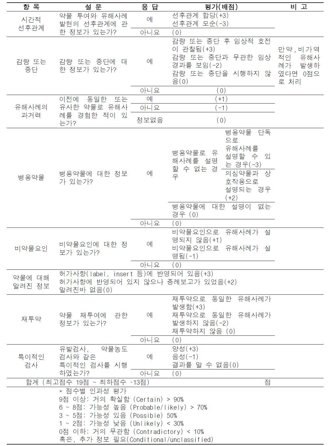 한국형 알고리즘(version 2.0)