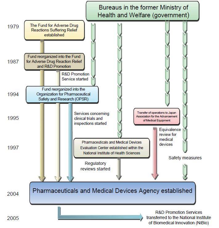 PMDA의 역사