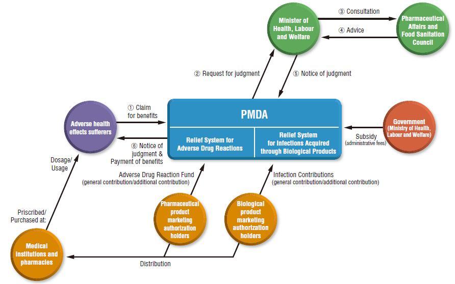PMDA 구제제도 체계의 흐름도