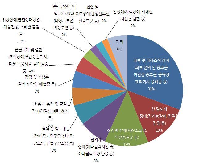 의약품 부작용에 의한 질병 명칭(증상)별 내역 (2007-2011년) (n=4,217)