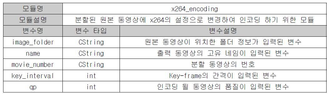 x264_encoding 함수의 상세 설명
