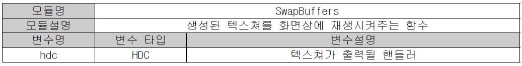 SwapBuffers 함수 상세 설명