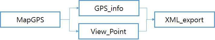 지도기반 파노라마 동영상 GPS 및 재생방향 편집 모듈의 구성도