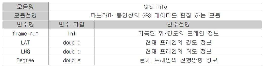 GPS_info 함수의 상세 설명