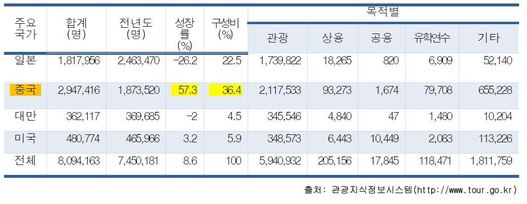 국가별 외래객 입국 관광통계(2013.01~2013.08)