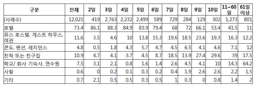 인바운드 여행객 체류 일수 별 이용 숙박시설 통계 2012