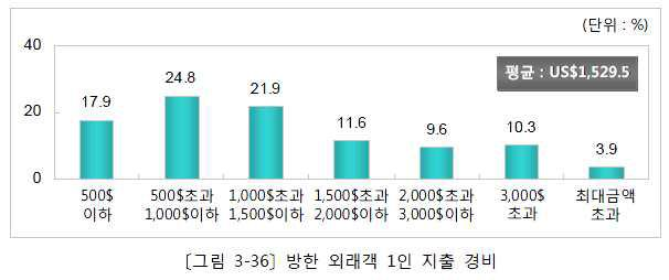 방한 외래인 1인 지출 경비(2012년)