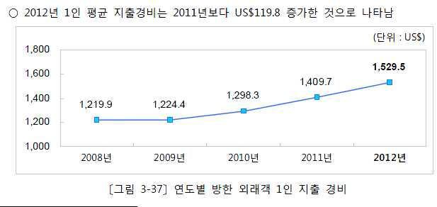 연도별 방한 외래인 1인 지출 경비 추이(2009년 ~ 2012년)