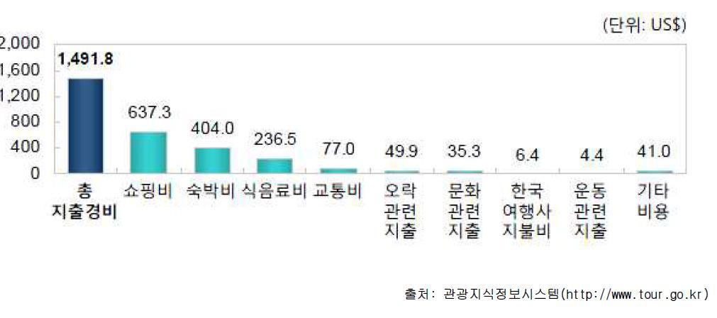 인바운드 개별 여행객 1인당 총 경비 지출액