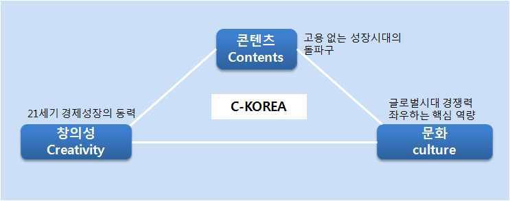 C-Korea의 3C