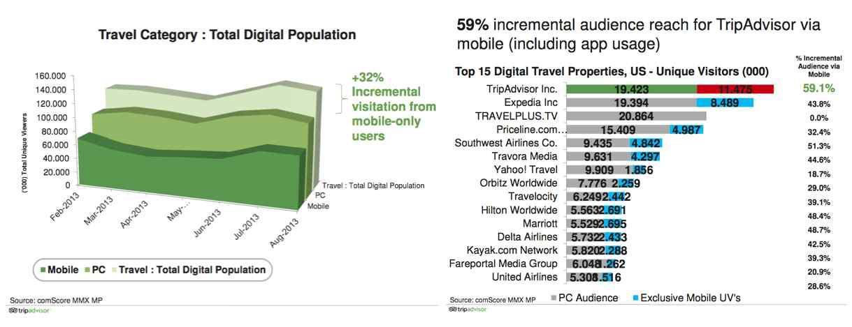 eTravel의 관광시장 비율 및 해외시장 점유율