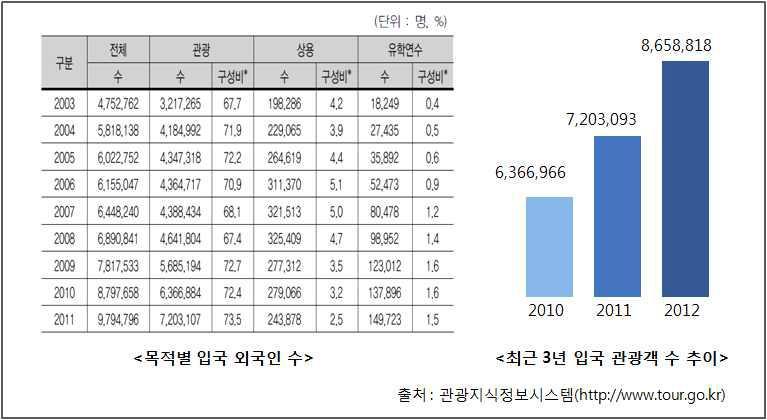 목적별 입국 외국인 수 및 최근 3년간 입국 관광객 수의 추이