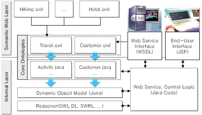 시맨틱 웹 서비스를 이용한 여행 계획 추천 시스템