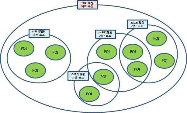 점진적 계층방식의 다이어그램